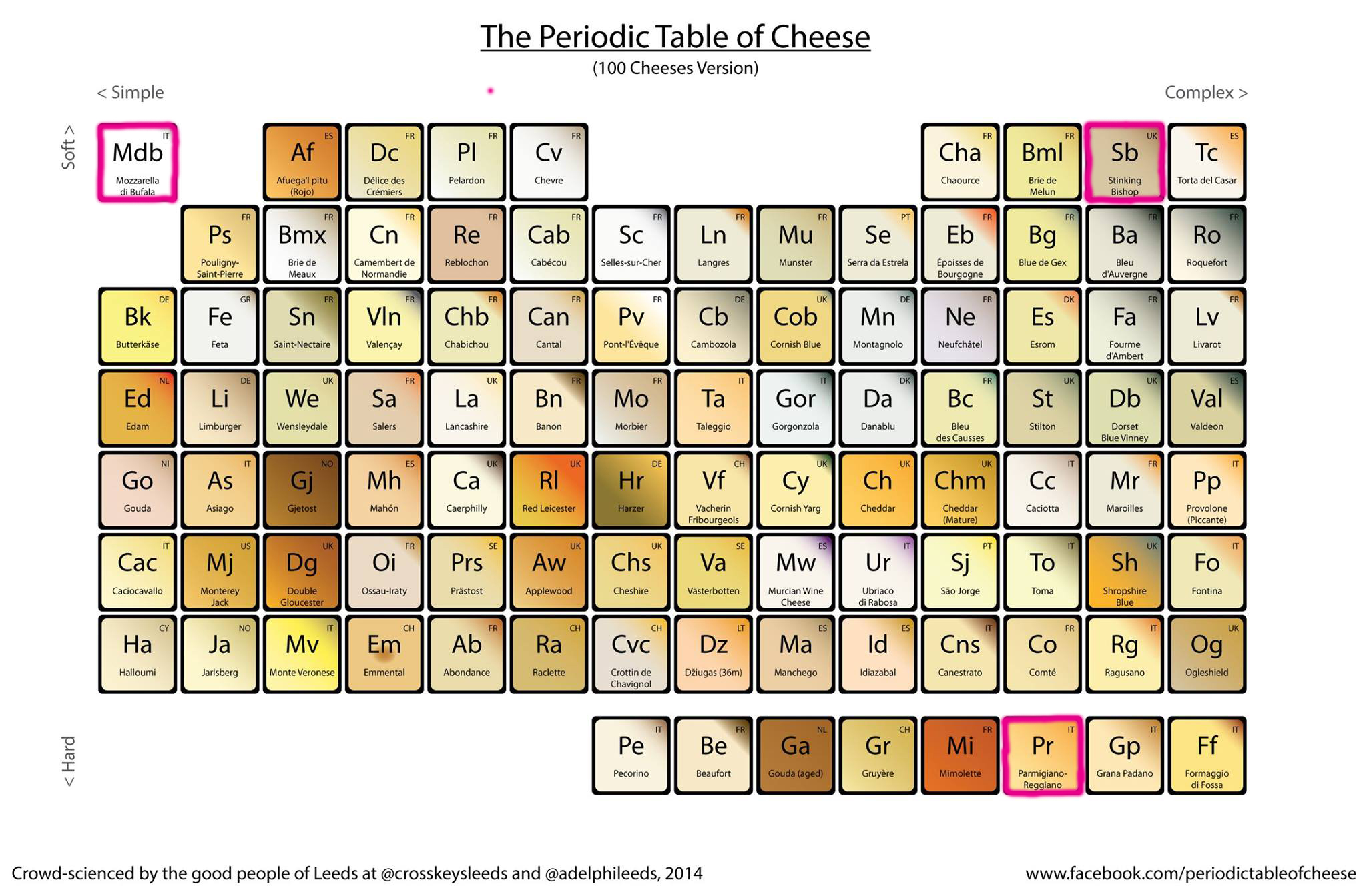 Whats the difference between british cheese and french cheese how the periodic table works urtaz Images